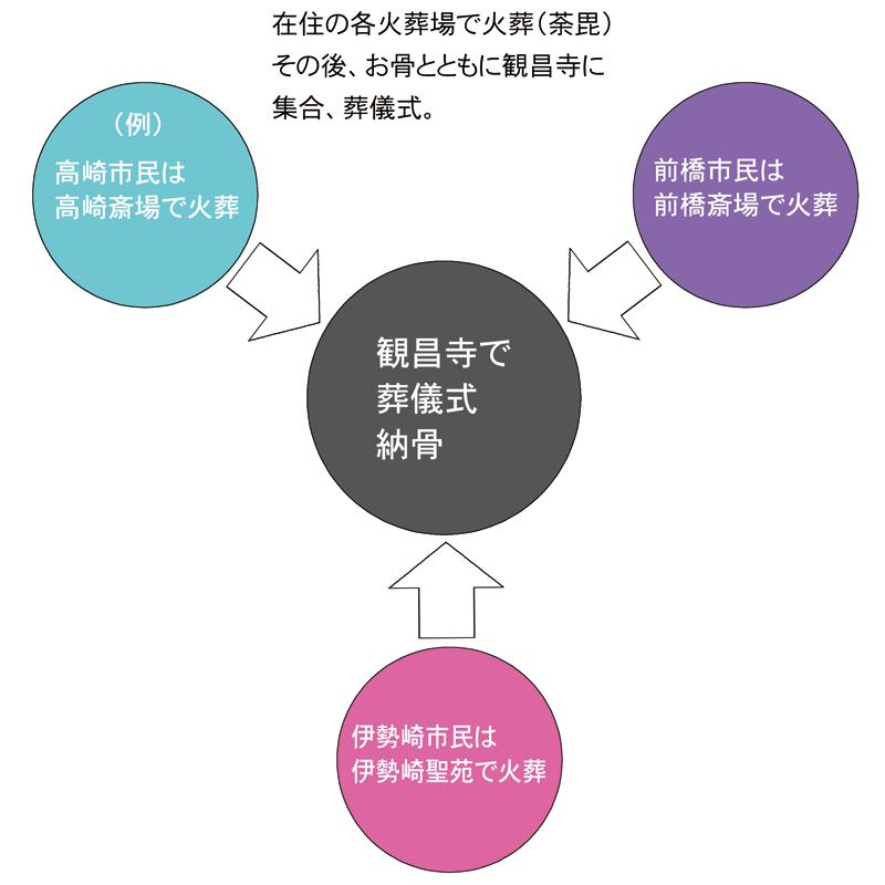 寺院葬「シンプルプラン」のシステム図